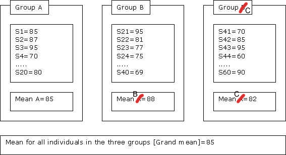 3groups-exam-score2.jpg